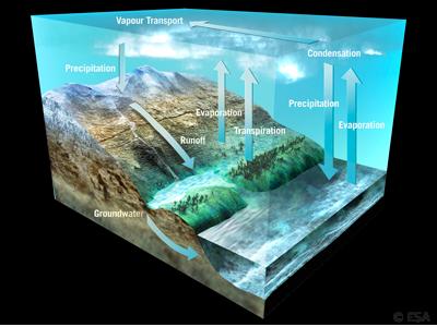 Wasserflüsse und Wassermengen auf der Erde