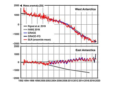 Mass loss/gain since 1992 (© IGG - APMG / Uni Bonn)